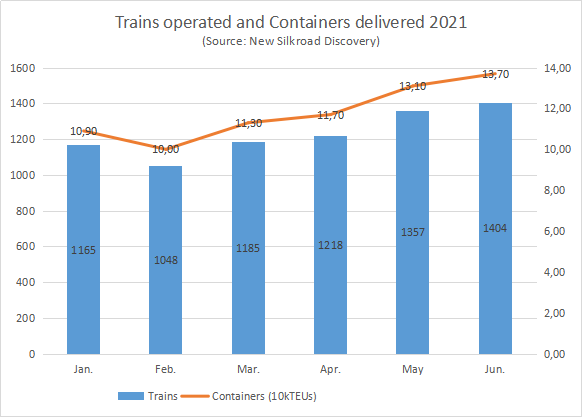 Although backlog in border ports and train delay, DIT data shows no congestion at Duisburg terminals