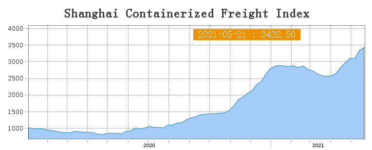 Data: China's weekly export container shipping index rises